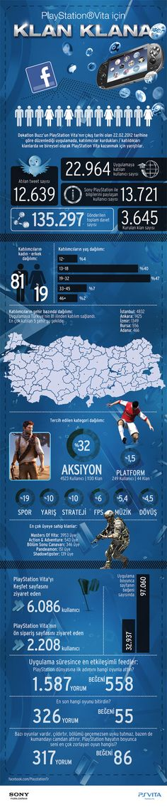 Sony PlayStation Vita Türkiye Dijital Lansmanı (İnfografik)