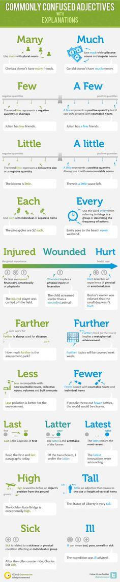 Hola: Una infografía sobre Aprende inglés: adjetivos que suelen confundirse. Un saludo [Infographic provided by Grammar.net]