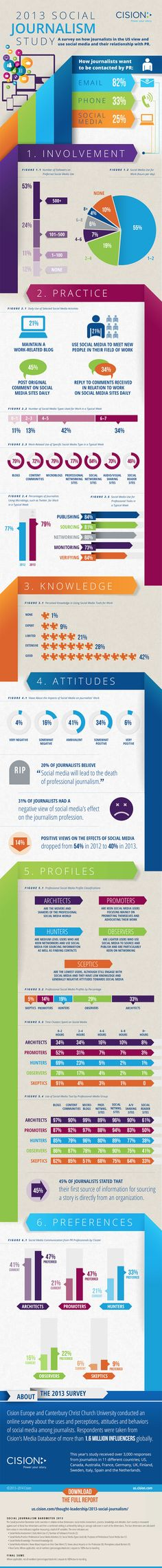 How do US Journalists view social media and their relationship with PR?