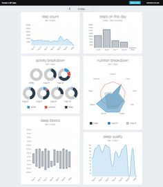 Personal data dashboard by Parker Bossier