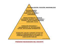 pirámide necesidades docente Maslow