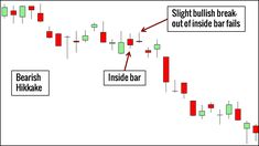 Candlestick patterns are essential tools for every price action trader. Here are 10 candlestick patterns that you must know, complete with trading examples. Pattern Definition, Inside Bar, Big Data Technologies, Relative Strength Index, Candlestick Chart, Trading Quotes, Online Trading, Financial Success, Make Money Fast