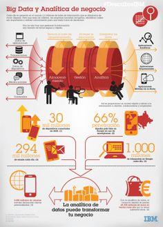 La relación entre el #BigData y la #Analítica de un negocio #Infografía