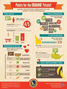 Points for the Idaho® Potato! Survey enlightens Americans on the Idaho® potato difference