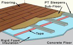 Insulating a basement floor