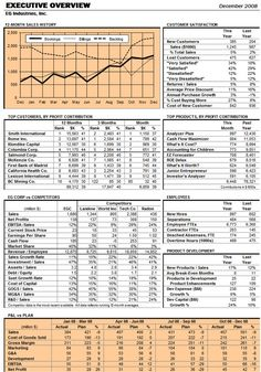 Excel Dashboard Report Based On A Business Week Display