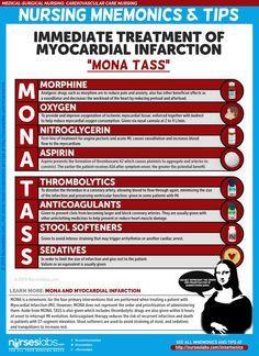 "Immediate Treatment of a Myocardial Infarction Client ""MONA TASS"" Cardiovascular Care Nursing Mnemonics and Tips: Medical Surgical Nursing, Cardiac Nursing, Pharmacology Nursing, Nursing Mnemonics Cardiac, Cardiac Assessment, Cardiac Rhythms, Nursing Exam, Nursing Degree, Nursing Graduation"