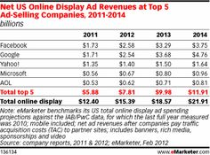 US online display ad revenues at top-5  ad selling companies 2011-2014
