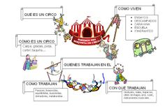 Escuela de Educacion Infantil José Zorrilla: EL CIRCO: MAPA CONCEPTUAL Carnival Crafts, Little Monsters, Projects To Try, Classroom, Scrapbook, Education, Comics, School, Spain