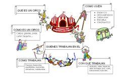 Escuela de Educacion Infantil José Zorrilla: EL CIRCO: MAPA CONCEPTUAL