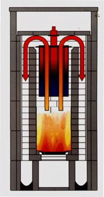 Above is a moving diagram of how a masonry heater works. Basically, the massive amount of soapstone absorbs heat from the inside into the stone and slowly radiates it for hours and hours after the fire is out. After a single burn of wood, soapstone heaters store heat longer and more efficiently than any type of conventional wood burning stove, fireplace, oven, or heater.