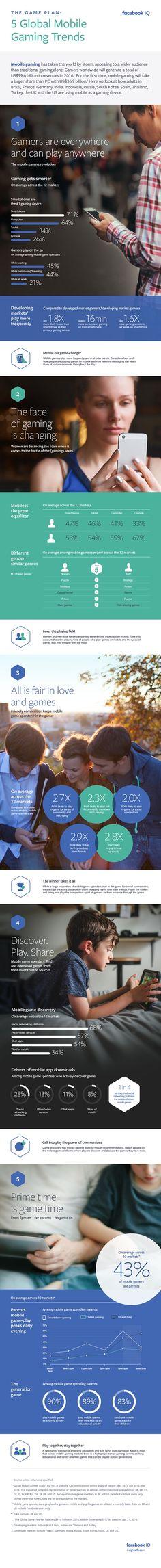 Facebook IQ Gaming Infographic