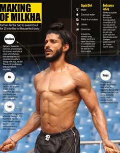 Farhan Akhtar sweated it out for 13 months to get the perfect Milkha look : Glossary - India Today Cable Workout, Gym Workout Tips, Lean Body Men, Bodybuilding For Beginners, Six Pack Abs Men, Corps Parfait, Athletic Body, Sweat It Out, Muscle Fitness