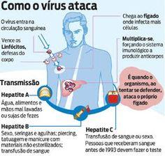 Falta medicamento na rede pública até para transplantado e exame na rodoviáŕia para hepatite viral C