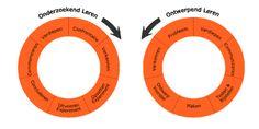 Beter leren door onderzoek. Onderzoekend en ontwerpend leren  het Zevenstappenmodel Onderzoekend leren: 1. Confrontatie met fenomeen 2. Verkennen 3. Opzetten experiment 4. Uitvoeren experiment 5. Concluderen 6. Presenteren / Communiceren 7. Verdiepen. Ontwerpend leren 1. Probleem constateren 2. Verkennen 3. Ontwerpvoorstel maken 4. Ontwerpvoorstel uitvoeren 5. Testen en bijstellen 6. Presenteren / Communiceren 7. Verdiepen