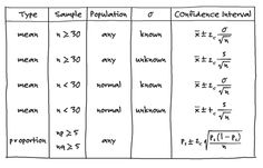 13 best college learning images on pinterest statistics intervals confidence intervals critical z scores sample size for confidence intervals selection from the humongous book of statistics problems book fandeluxe Image collections