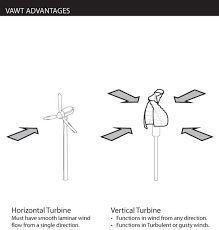 Resultado de imagen para aerogeneradores dibujo