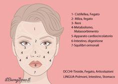 Il tuo viso è una mappa: scopri se sei in salute o no