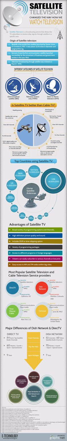 Satellite television changed the way how we watched television