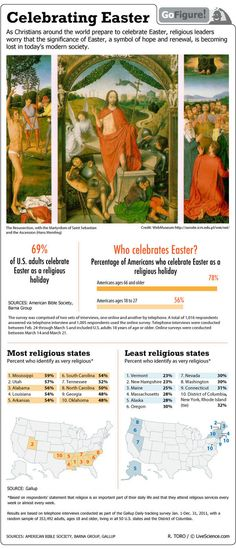 Christians Observe Easter (Infographic) | Religion