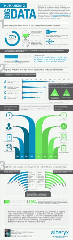 Humanizing-Big-Data-Infographic