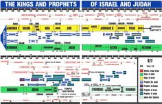 Timeline Kings and Prophets of Israel and Judah