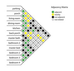 automated adjacency diagrams - Google Search