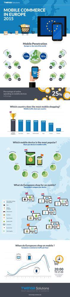 M-Commerce Europe 2015 Study (Twenga)