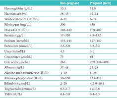 Changes in reference values in normal pregnancy. Values vary slightly with different laboratory methods.