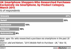 UK Smartphone Shoppers Who Researched Purchases Exclusively via Smartphone, by Product Category, March 2015 (% of respondents)