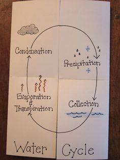 foldables | The Inspired Classroom: About to Start Weather