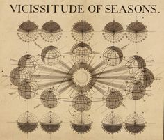 Thomas Wright | Vicissitude Of Seasons | A synopsis of the universe, or, the visible world epitomiz'd (1742)