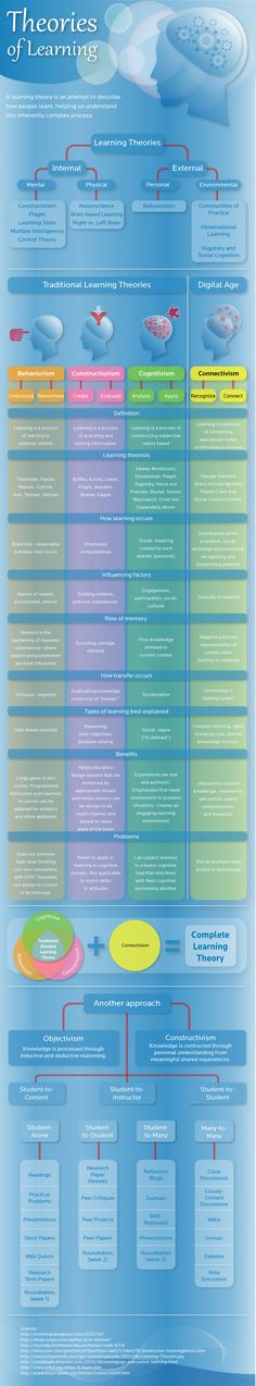 Psychology infographic & Advice Theories of Learning. Connectivism: A new type of learning for the digital age. Image Description Theories of Learning. Educational Theories, Educational Psychology, School Psychology, Educational Technology, Learning Psychology, Teaching Strategies, Teaching Resources, Teaching Biology, Formation Digital