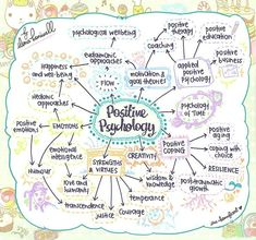 Positive Psychology Mindmap