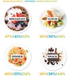 Tu cliente cada vez se cuida más y busca alimentos que le hagan sentirse bien y con energía. Adapta tu carta a sus gustos y nuevas tendencias gastronómicas.