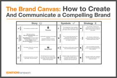 The Brand Canvas - How To Create and Communicate A Compelling Brand - Ignition Framework Marketing Communications, Marketing Plan, Business Marketing, Media Marketing, Marketing Communication Strategy, Llc Business, Digital Marketing, Fashion Marketing, Business School