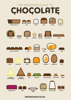 Infographic The snackers guide to chocolate van David Wildish. Aero Chocolate, Chocolate Peanuts, Chocolate Lovers, Chocolate Sayings, British Chocolate, Chocolate Shop, Chocolate Caramels, Chocolate Factory, Chocolate Truffles