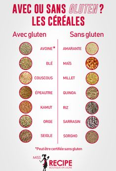 Infographiques pratiques - Miss-Recipe.com | Traiteur vegan à Québec Healthy Recepies, Vegan Nutrition, Naturopathy, Allergies, Fodmap, Superfoods, Best Brains, Eating Well, Healthy Cooking