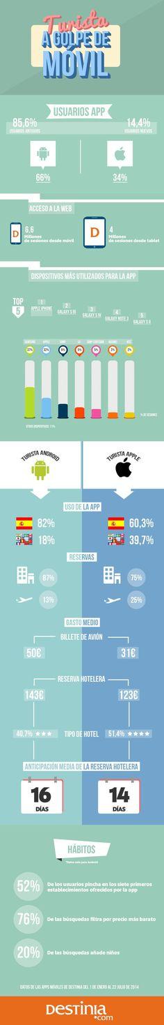¿Cómo utilizan los turistas la App de una agencia de viajes?