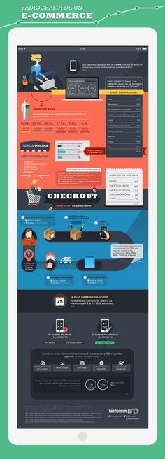 Radiografía de un eCommerce #infografia #infographic #ecommerce