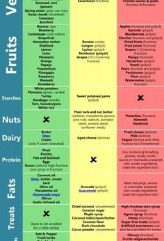 Modifying Paleo for FODMAP-Intolerance (a.k.a. Fructose Malabsorption) ~ The Paleo Mom
