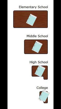Las mesas del colegio en relación inversa a la edad