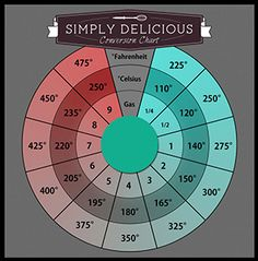 Click here to download a Printable version of this chart Many of my readers have asked for a conversion chart as most of my baking recipes are done using the Metric system. I know that spoons, cups, etc. are different in many countries but these are the measurements that I use. As I've …