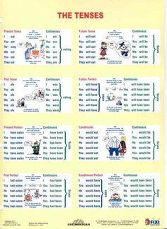 temps de verbe anglais tableau - Recherche Google Plus