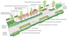 The design incorporates the cycle lane, new seating, green-roof covered bike racks and bin stores, a rain-garden and a defined area for café...