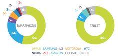 Anteil iPhone am mobilen Internet Traffic in den USA 54% Anteil iPad am Von Tablets erzeugten Internet Traffic 80%