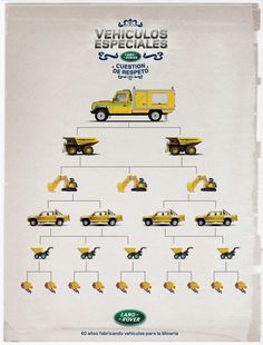 Yellow #LandRover