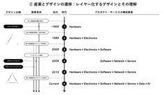 """Kinya Tagawa 田川欣哉さんのツイート: """"デザインエンジニアリングとデザインシンキングが出てきたのが、パーソナルコンピュータの黎明期で、それが一気に一般化したのが、インターネットの普及期と考えるといろいろと分かりやすい。その両方の普及にソートリーダーとして大きく貢献したのがIDEOで、そう考えると、やっぱりIDEOは偉大。… https://t.co/H42nGa9zva"""""""