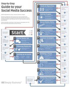 Guide to social Media Success ; cest marrant, je naurais pas mis a dans le mme sens ! Voici le mien :    4. 5. 7. 9. 8. 6. 10. 1. 2. 3.11. 12. 13  Et vous ? Votre classement dans les comments, go ! ;)