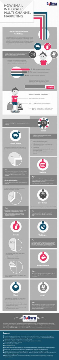 How email integrates multi-channel marketing, infographic